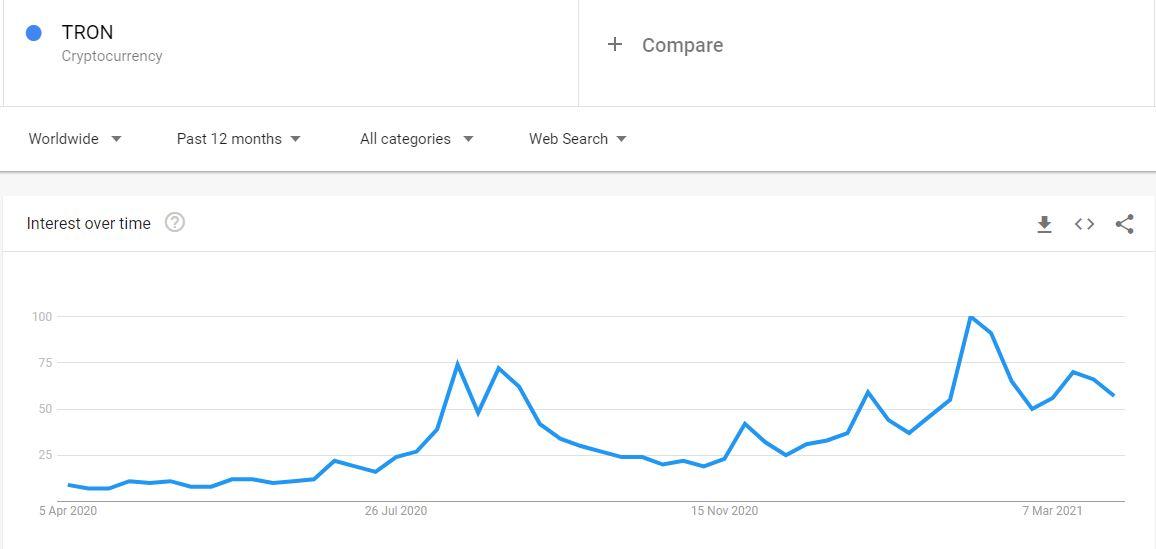 google trends crypto tron